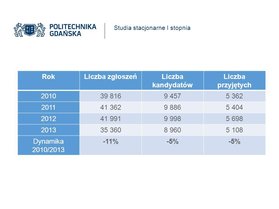 Studia niestacjonarne I stopnia RokLiczba zgłoszeńLiczba kandydatów Liczba przyjętych 20102 3591 258645 20111 9831 056637 20121 533817553 20131 259659565 Dynamika 2010/2013 -46%-48%-12%