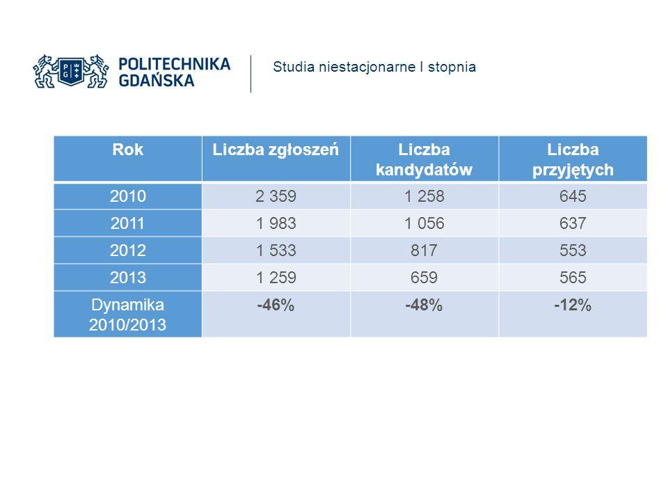 Liczba zgłoszeń na jedno miejsce w latach 2010/2013 l.p.