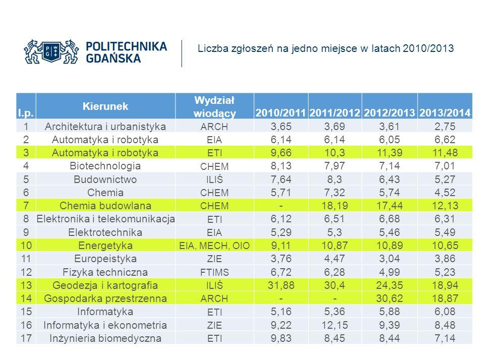 Liczba zgłoszeń na jedno miejsce w latach 2010/2013 l.p. Kierunek Wydział wiodący2010/20112011/20122012/20132013/2014 1Architektura i urbanistyka ARCH