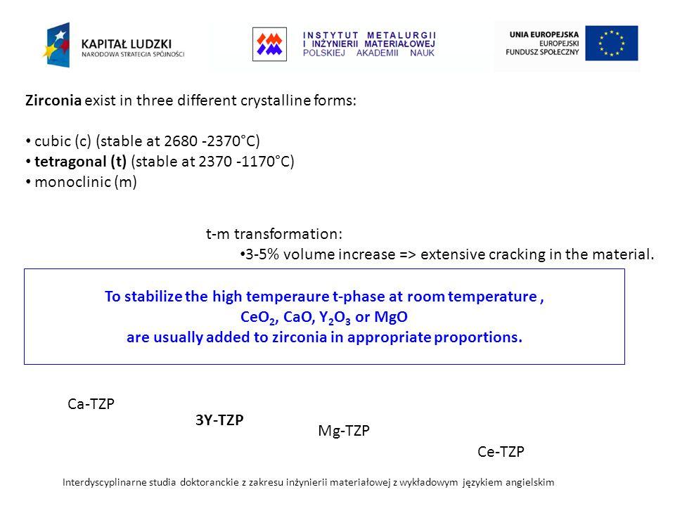 Interdyscyplinarne studia doktoranckie z zakresu inżynierii materiałowej z wykładowym językiem angielskim t-m transformation: 3-5% volume increase => extensive cracking in the material.