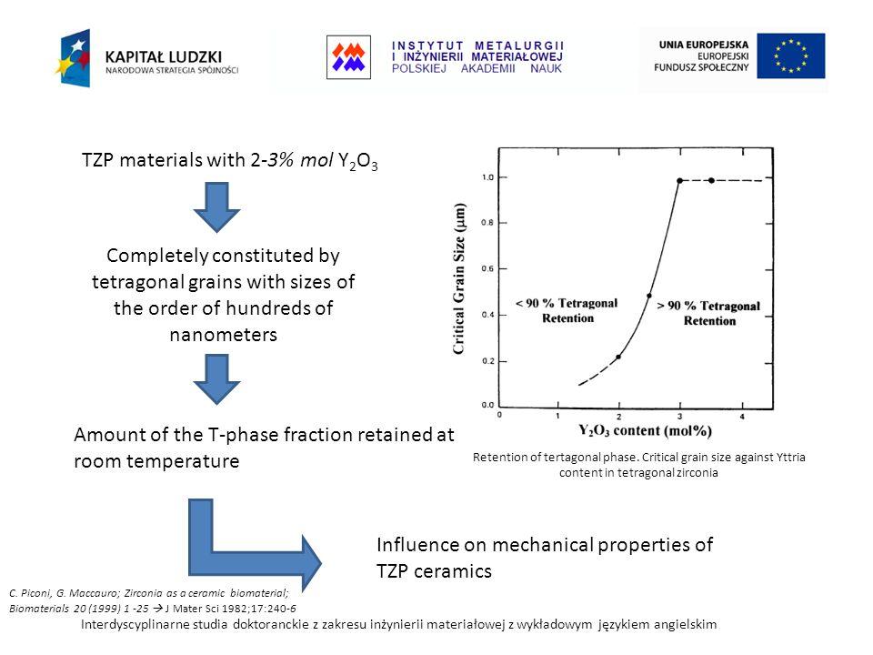 Interdyscyplinarne studia doktoranckie z zakresu inżynierii materiałowej z wykładowym językiem angielskim TZP materials with 2-3% mol Y 2 O 3 Retention of tertagonal phase.