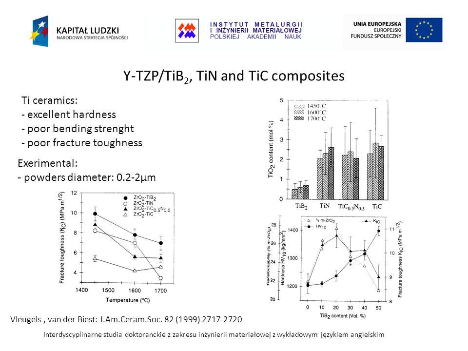 Interdyscyplinarne studia doktoranckie z zakresu inżynierii materiałowej z wykładowym językiem angielskim Y-TZP/TiB 2, TiN and TiC composites Vleugels, van der Biest: J.Am.Ceram.Soc.