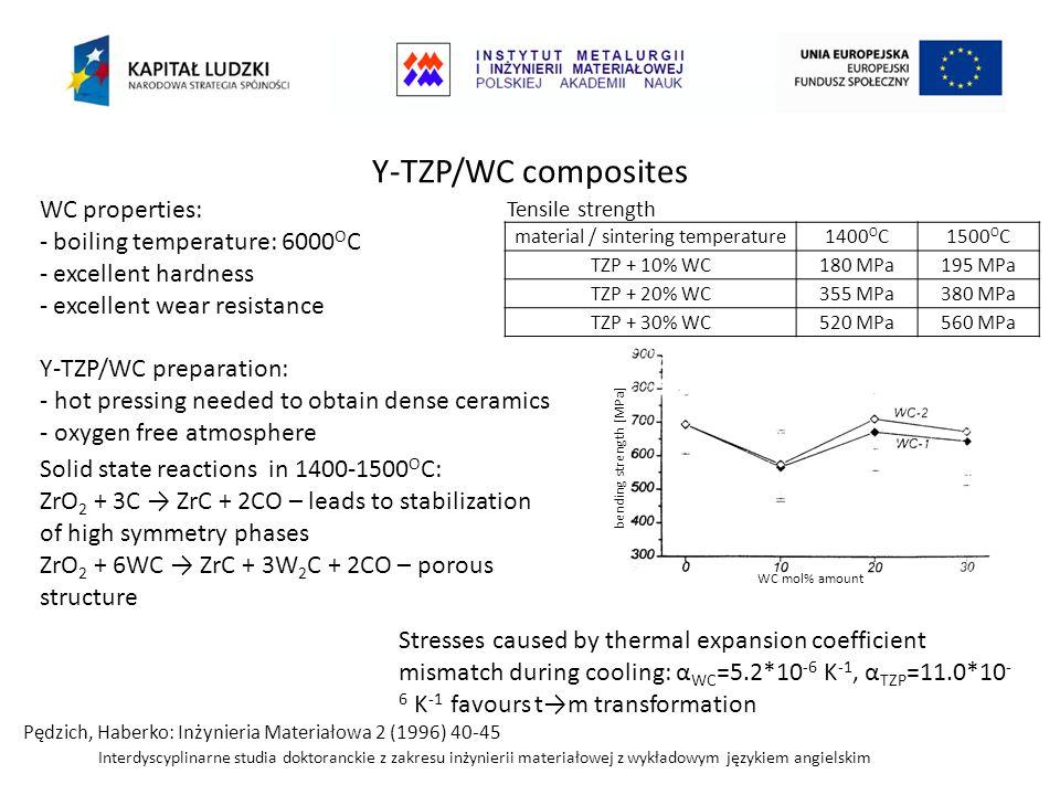 Interdyscyplinarne studia doktoranckie z zakresu inżynierii materiałowej z wykładowym językiem angielskim Y-TZP/WC composites Solid state reactions in 1400-1500 O C: ZrO 2 + 3C → ZrC + 2CO – leads to stabilization of high symmetry phases ZrO 2 + 6WC → ZrC + 3W 2 C + 2CO – porous structure Pędzich, Haberko: Inżynieria Materiałowa 2 (1996) 40-45 WC properties: - boiling temperature: 6000 O C - excellent hardness - excellent wear resistance Y-TZP/WC preparation: - hot pressing needed to obtain dense ceramics - oxygen free atmosphere material / sintering temperature1400 O C1500 O C TZP + 10% WC180 MPa195 MPa TZP + 20% WC355 MPa380 MPa TZP + 30% WC520 MPa560 MPa Tensile strength Stresses caused by thermal expansion coefficient mismatch during cooling: α WC =5.2*10 -6 K -1, α TZP =11.0*10 - 6 K -1 favours t→m transformation bending strength [MPa] WC mol% amount