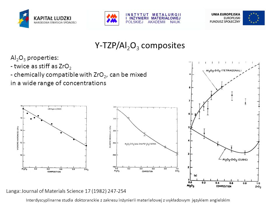 Interdyscyplinarne studia doktoranckie z zakresu inżynierii materiałowej z wykładowym językiem angielskim Y-TZP/Al 2 O 3 composites Langa: Journal of Materials Science 17 (1982) 247-254 Al 2 O 3 properties: - twice as stiff as ZrO 2 - chemically compatible with ZrO 2, can be mixed in a wide range of concentrations