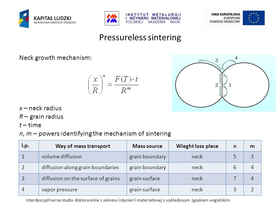 Interdyscyplinarne studia doktoranckie z zakresu inżynierii materiałowej z wykładowym językiem angielskim Pressureless sintering Neck growth mechanism: x – neck radius R – grain radius t – time n, m – powers identifying the mechanism of sintering l.p.