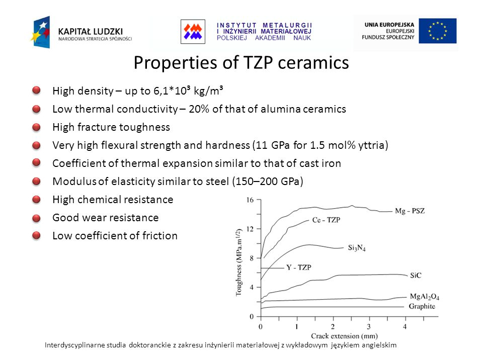 Interdyscyplinarne studia doktoranckie z zakresu inżynierii materiałowej z wykładowym językiem angielskim Y-TZP/WC composites Solid state reactions in 1400-1500 O C: ZrO 2 + 3C → ZrC + 2CO – leads to stabilization of high symmetry phases ZrO 2 + 6WC → ZrC + 3W 2 C + 2CO – porous structure Pędzich, Haberko: Inżynieria Materiałowa 2 (1996) 40-45 WC properties: - boiling temperature: 6000 O C - excellent hardness - excellent wear resistance Y-TZP/WC preparation: - hot pressing needed to obtain dense ceramics - oxygen free atmosphere material / sintering temperature1400 O C1500 O C TZP + 10% WC180 MPa195 MPa TZP + 20% WC355 MPa380 MPa TZP + 30% WC520 MPa560 MPa Tensile strength Stresses caused by thermal expansion coefficient mismatch during cooling: α WC =5.2*10 -6 K -1, α TZP =11.0*10 - 6 K -1 favours t→m transformation bending strength [MPa] WC mol% amount