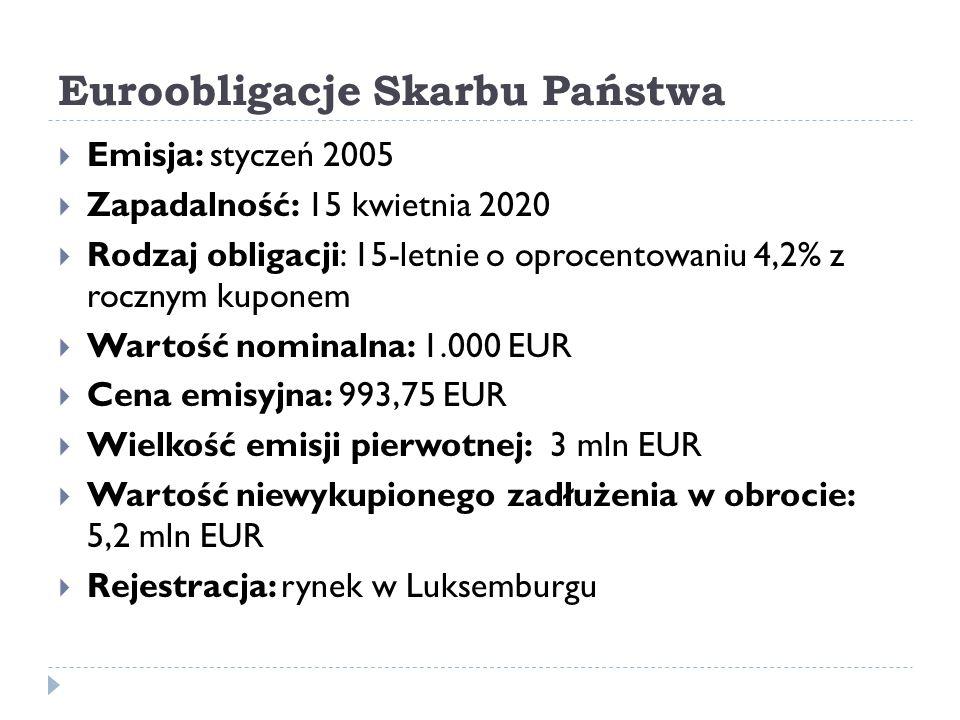 Euroobligacje Skarbu Państwa  Emisja: styczeń 2005  Zapadalność: 15 kwietnia 2020  Rodzaj obligacji: 15-letnie o oprocentowaniu 4,2% z rocznym kupo