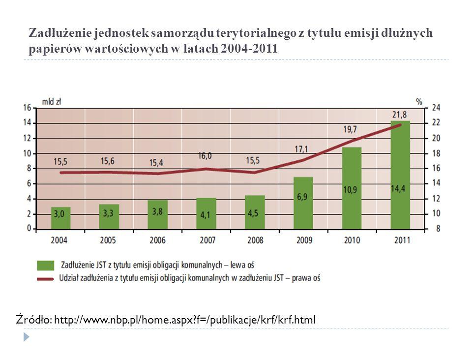 Zadłużenie jednostek samorządu terytorialnego z tytułu emisji dłużnych papierów wartościowych w latach 2004-2011 Źródło: http://www.nbp.pl/home.aspx?f=/publikacje/krf/krf.html