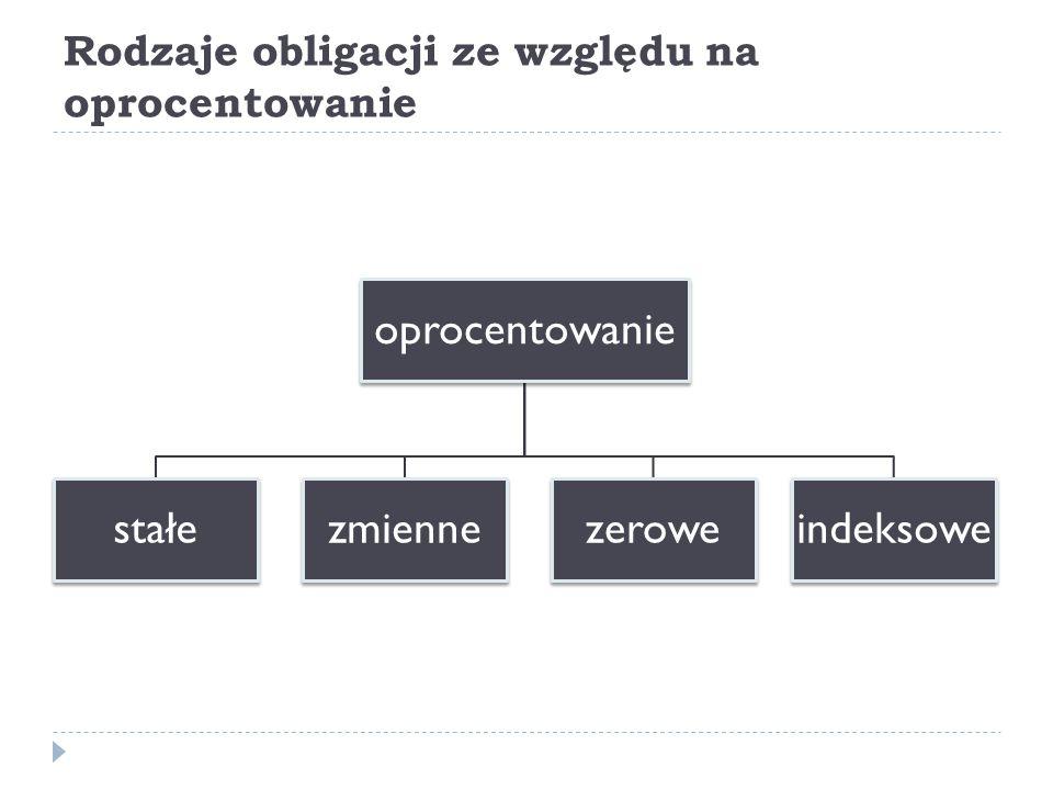 Rodzaje obligacji ze względu na oprocentowanie oprocentowanie stałezmiennezeroweindeksowe