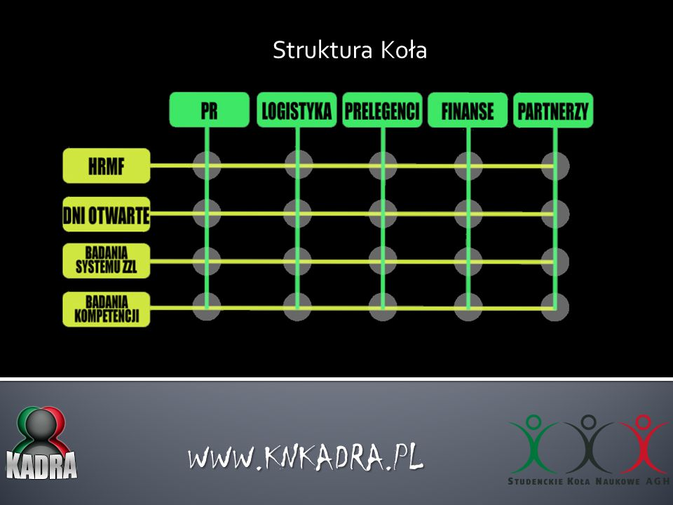 Struktura Koła WWW.KNKADRA.PL