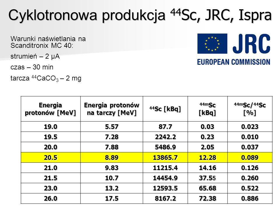 Cyklotronowa produkcja 44 Sc, JRC, Ispra Warunki naświetlania na Scanditronix MC 40: strumień – 2 μA czas – 30 min tarcza 44 CaCO 3 – 2 mg Energia pro