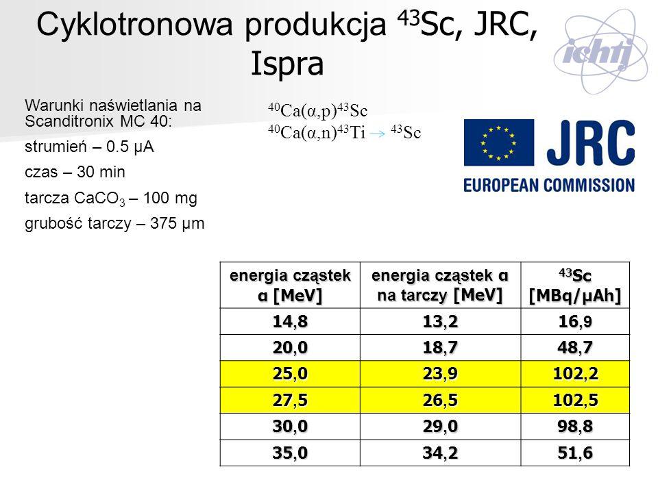 Cyklotronowa produkcja 43 Sc, JRC, Ispra Warunki naświetlania na Scanditronix MC 40: strumień – 0.5 μA czas – 30 min tarcza CaCO 3 – 100 mg grubość ta