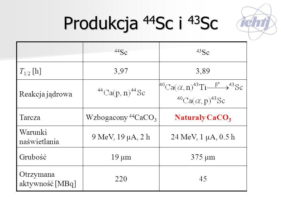 Produkcja 44 Sc i 43 Sc 44 Sc 43 Sc T 1/2 [h]3,973,973,89 Reakcja jądrowa TarczaWzbogacony 44 CaCO 3 Naturaly CaCO 3 Warunki naświetlania 9 MeV, 19 μA