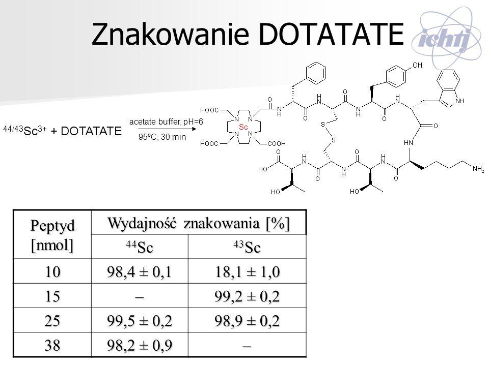 Znakowanie DOTATATE 44/43 Sc 3+ + DOTATATE Sc acetate buffer, pH=6 95ºC, 30 min Peptyd [nmol] Wydajność znakowania [%] 44 Sc 43 Sc 10 98,4 ± 0,1 18,1