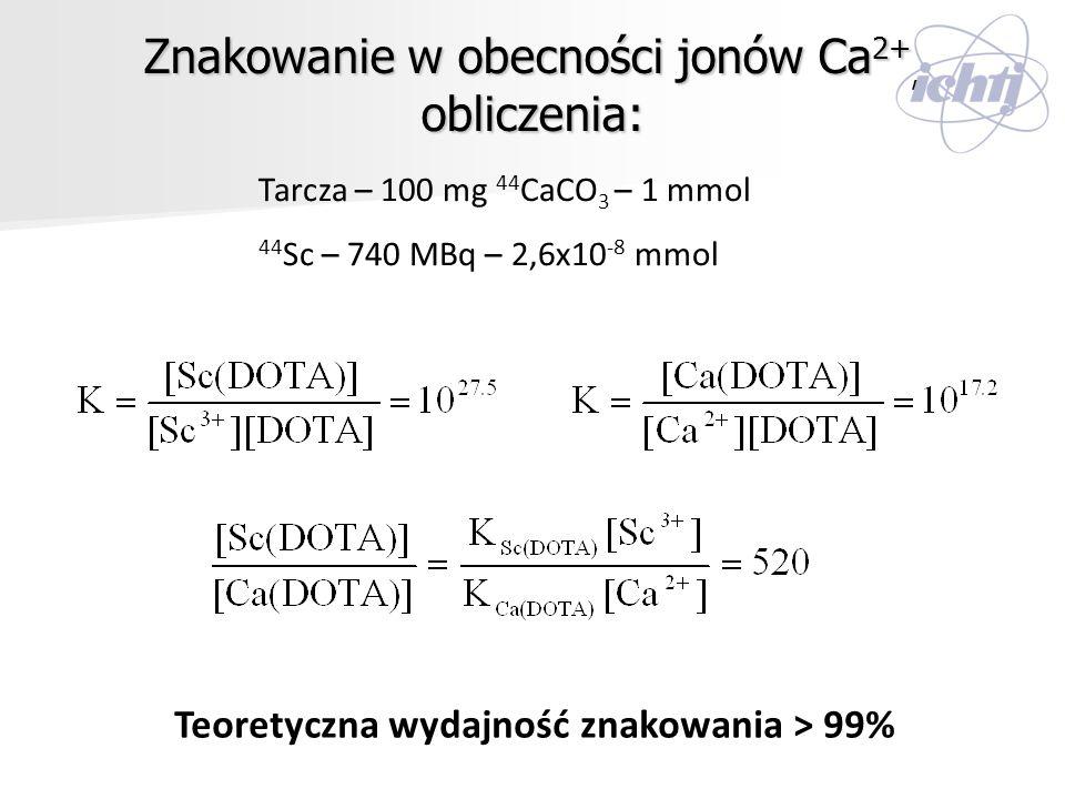 Znakowanie w obecności jonów Ca 2+, obliczenia: Tarcza – 100 mg 44 CaCO 3 – 1 mmol 44 Sc – 740 MBq – 2,6x10 -8 mmol Teoretyczna wydajność znakowania >