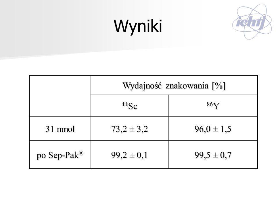 Wyniki Wydajność znakowania [%] 44 Sc 86 Y 31 nmol 73,2 ± 3,2 96,0 ± 1,5 po Sep-Pak ® 99,2 ± 0,1 99,5 ± 0,7