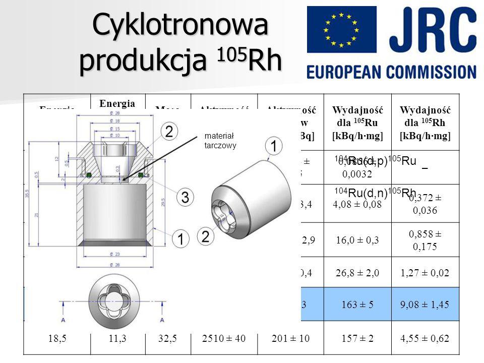 Cyklotronowa produkcja 105 Rh Energia deuteronów [MeV] Energia na próbce [MeV] Masa próbki [mg] Aktywność 105 Ru w EoB [kBq] Aktywność 105 Rh w EoB [k