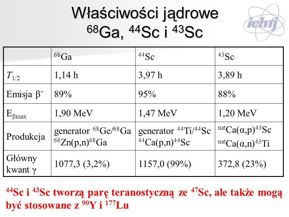 Właściwości jądrowe 68 Ga, 44 Sc i 43 Sc 68 Ga 44 Sc 43 Sc T 1/2 1,14 h3,97 h3,89 h Emisja β + 89%95%88%88% E βmax 1,90 MeV1,47 MeV1,20 MeV Produkcja