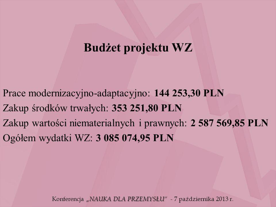 """Budżet projektu WZ Prace modernizacyjno-adaptacyjno: 144 253,30 PLN Zakup środków trwałych: 353 251,80 PLN Zakup wartości niematerialnych i prawnych: 2 587 569,85 PLN Ogółem wydatki WZ: 3 085 074,95 PLN """"NAUKA DLA PRZEMYSŁU Konferencja """"NAUKA DLA PRZEMYSŁU - 7 października 2013 r."""