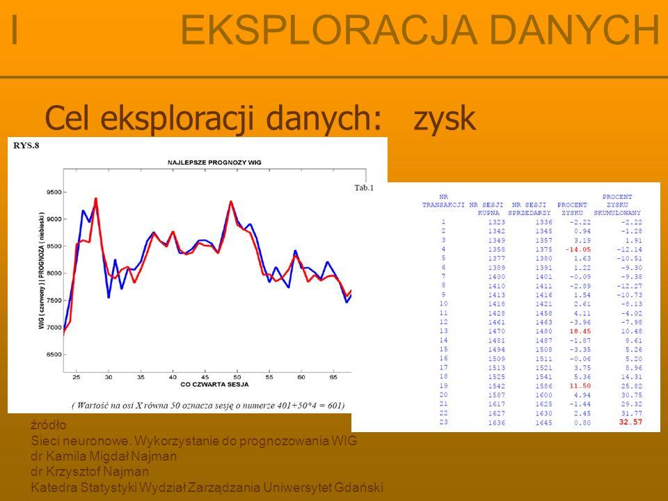 Cel eksploracji danych: zysk I EKSPLORACJA DANYCH źródło Sieci neuronowe. Wykorzystanie do prognozowania WIG dr Kamila Migdał Najman dr Krzysztof Najm