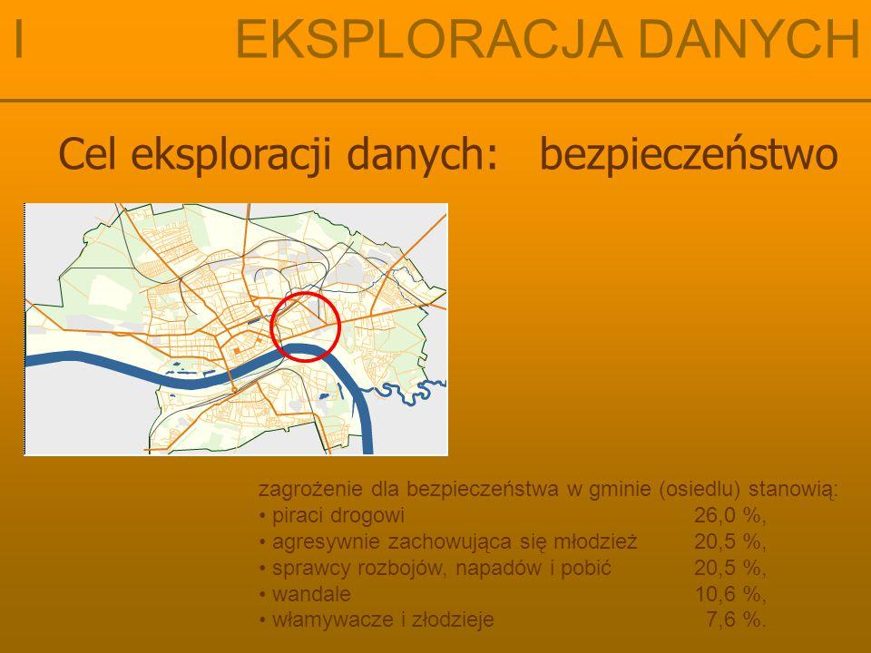 Cel eksploracji danych: bezpieczeństwo zagrożenie dla bezpieczeństwa w gminie (osiedlu) stanowią: piraci drogowi 26,0 %, agresywnie zachowująca się mł
