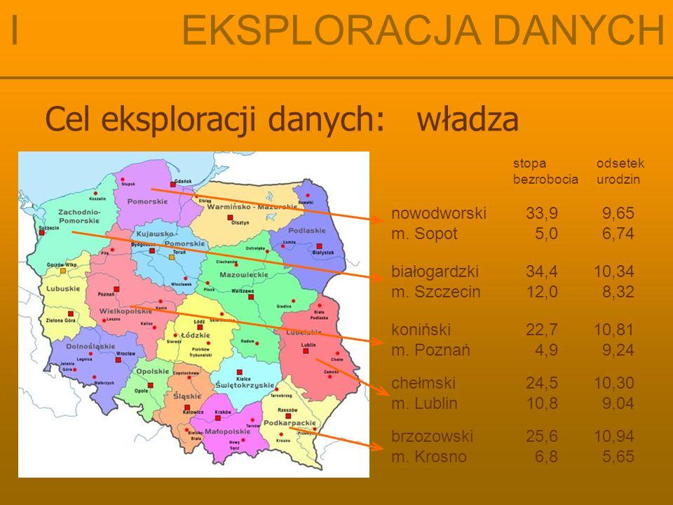 Cel eksploracji danych: władza nowodworski33,9 9,65 m. Sopot 5,0 6,74 białogardzki34,410,34 m. Szczecin12,0 8,32 koniński22,710,81 m. Poznań 4,9 9,24