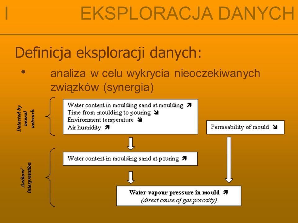 Definicja eksploracji danych: analiza w celu wykrycia nieoczekiwanych związków (synergia) I EKSPLORACJA DANYCH