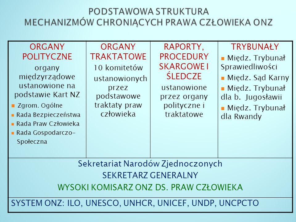 ORGANY POLITYCZNE organy międzyrządowe ustanowione na podstawie Kart NZ Zgrom. Ogólne Rada Bezpieczeństwa Rada Praw Człowieka Rada Gospodarczo- Społec