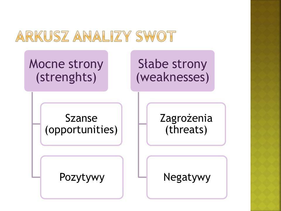 Mocne strony (strenghts) Szanse (opportunities) Pozytywy Słabe strony (weaknesses) Zagrożenia (threats) Negatywy