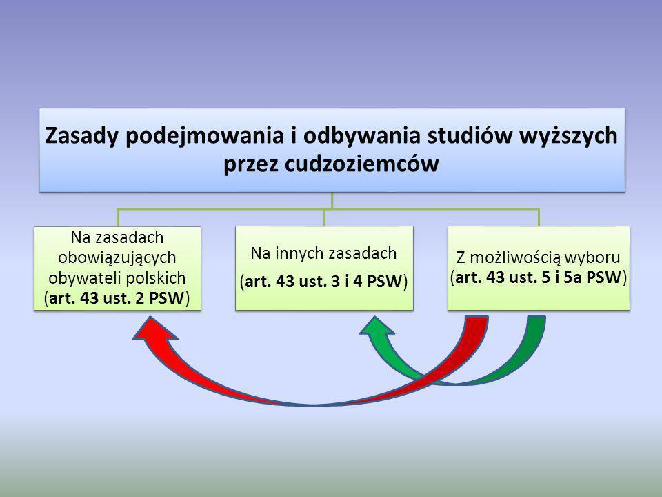 Zasady podejmowania i odbywania studiów wyższych przez cudzoziemców Na zasadach obowiązujących obywateli polskich (art. 43 ust. 2 PSW) Na innych zasad