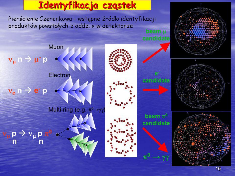 15  0 →  e - candidate beam  candidate beam  0 candidate Pierścienie Czerenkowa – wstępne źródło identyfikacji produktów powstałych z oddz.