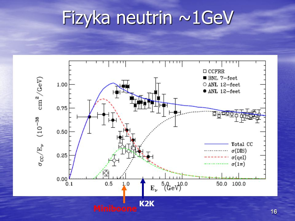 16 Fizyka neutrin ~1GeV Dane z eksperymentu Miniboone dostarczą informacji o nisko-energetycznych oddziaływaniach neutrin Dane z eksperymentu Miniboone dostarczą informacji o nisko-energetycznych oddziaływaniach neutrin Statystyka Miniboone będzie największa w stosunku do wszystkich pozostałych eksperymentów w zasięgu E ~ 1GeV Statystyka Miniboone będzie największa w stosunku do wszystkich pozostałych eksperymentów w zasięgu E ~ 1GeV Miniboone K2K