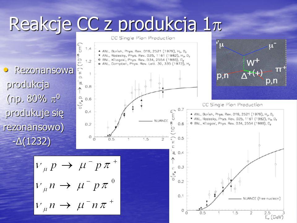 18 Reakcje CC z produkcją 1  Rezonansowa Rezonansowa produkcja produkcja (np.