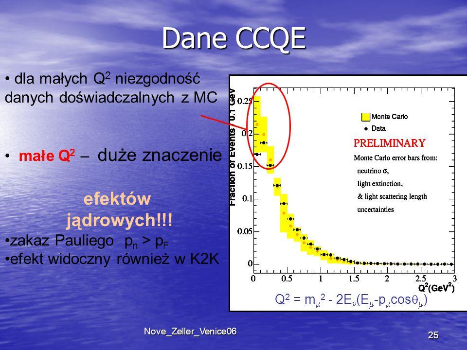 Nove_Zeller_Venice06 25 Dane CCQE dla małych Q 2 niezgodność danych doświadczalnych z MC małe Q 2 – duże znaczenie efektów jądrowych!!.