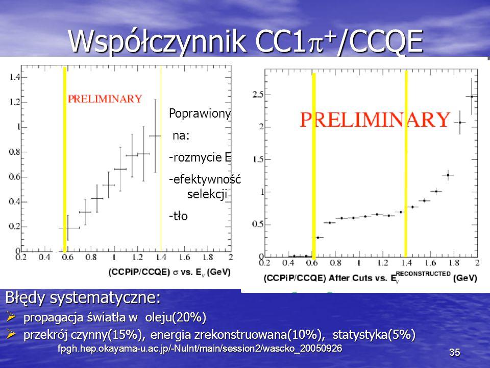 """fpgh.hep.okayama-u.ac.jp/-NuInt/main/session2/wascko_20050926 35 Współczynnik CC1  + /CCQE Stosunek N(CC1  + )/ N(CCQE) Stosunek N(CC1  + )/ N(CCQE) W CCQE dla wysokich energii W CCQE dla wysokich energii  - """"wychodzi z detektora  - """"wychodzi z detektora Próg dla CC1  + >CCQE Próg dla CC1  + >CCQE Obszar do dalszej analizy Obszar do dalszej analizy Błędy systematyczne:  propagacja światła w oleju(20%)  przekrój czynny(15%), energia zrekonstruowana(10%), statystyka(5%) Poprawiony na: na: -rozmycie E -efektywność selekcji -tło"""