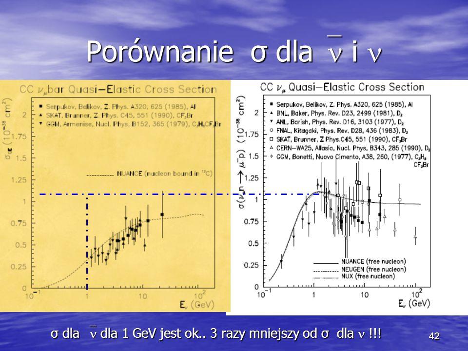 42 Porównanie σ dla  i Porównanie σ dla  i σ dla  dla 1 GeV jest ok..