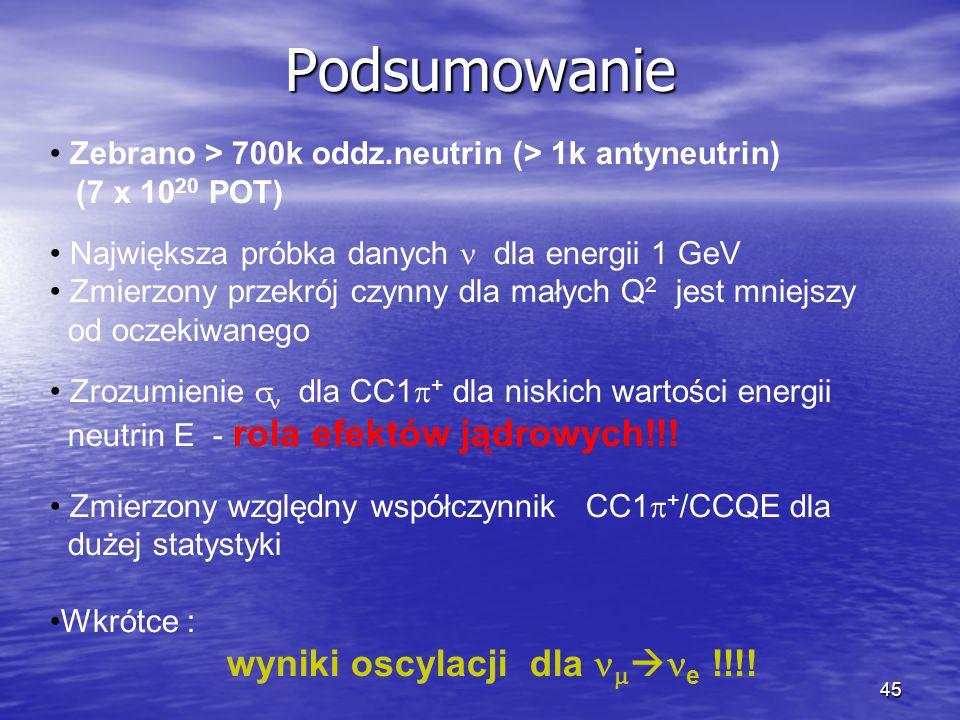 45 Podsumowanie Zebrano > 700k oddz.neutrin (> 1k antyneutrin) (7 x 10 20 POT) Największa próbka danych dla energii 1 GeV Zmierzony przekrój czynny dla małych Q 2 jest mniejszy od oczekiwanego Zrozumienie   dla CC1  + dla niskich wartości energii neutrin E - rola efektów jądrowych!!.