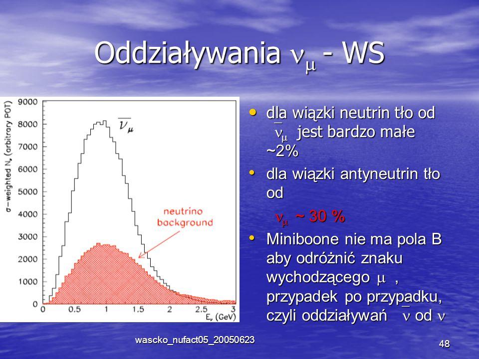 wascko_nufact05_20050623 48 Oddziaływania  - WS dla wiązki neutrin tło od   jest bardzo małe ~2% dla wiązki neutrin tło od   jest bardzo małe ~2% dla wiązki antyneutrin tło od dla wiązki antyneutrin tło od  ~ 30 %  ~ 30 % Miniboone nie ma pola B aby odróżnić znaku wychodzącego , przypadek po przypadku, czyli oddziaływań  od Miniboone nie ma pola B aby odróżnić znaku wychodzącego , przypadek po przypadku, czyli oddziaływań  od