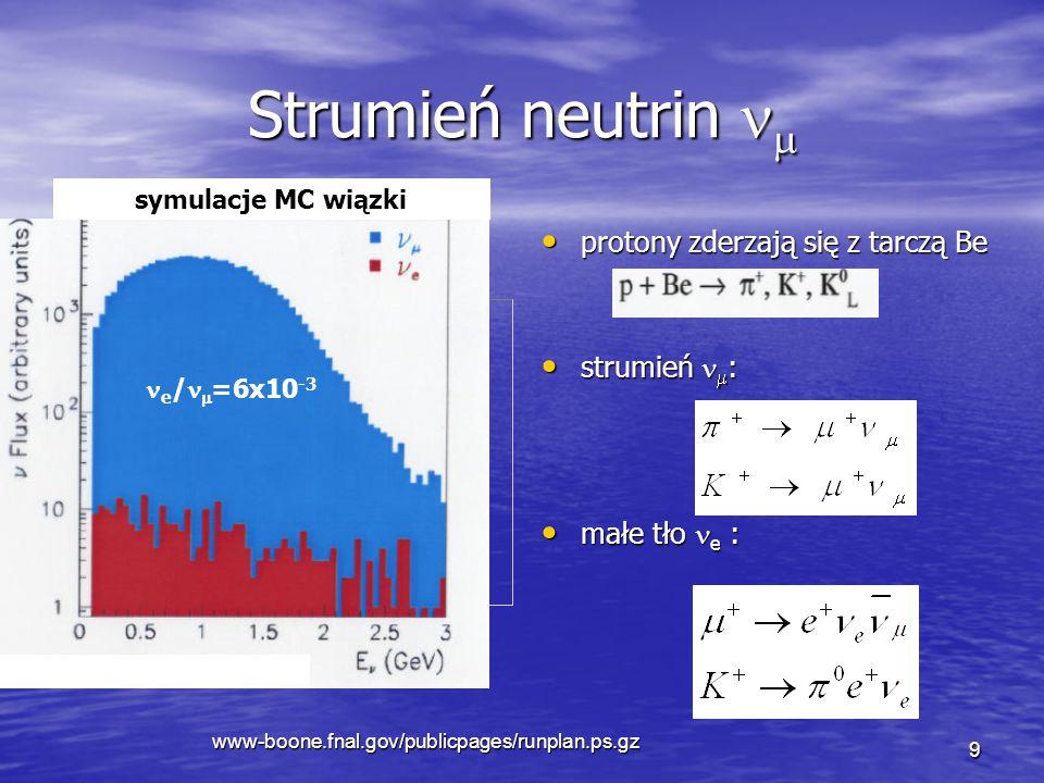 www-boone.fnal.gov/publicpages/runplan.ps.gz 9 Strumień neutrin  protony zderzają się z tarczą Be protony zderzają się z tarczą Be strumień  : strumień  : małe tło e : małe tło e : symulacje MC wiązki e /  =6x10 -3