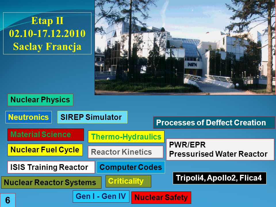 Etap II 02.10-17.12.2010 Saclay Francja Nuclear Physics Material Science Processes of Deffect Creation 6 Neutronics Thermo-Hydraulics Nuclear Fuel Cyc