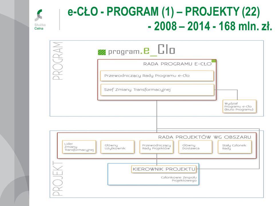 e-CŁO - PROGRAM (1) – PROJEKTY (22) - 2008 – 2014 - 168 mln. zł.