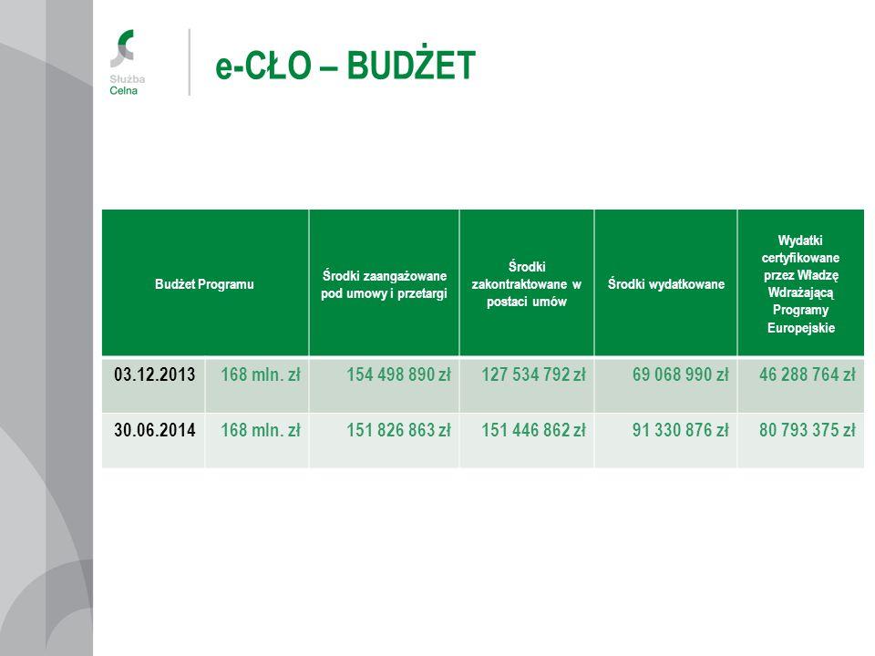 e-CŁO – BUDŻET Budżet Programu Środki zaangażowane pod umowy i przetargi Środki zakontraktowane w postaci umów Środki wydatkowane Wydatki certyfikowane przez Władzę Wdrażającą Programy Europejskie 03.12.2013168 mln.