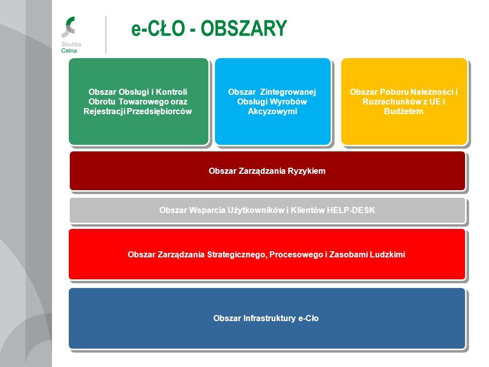 Obszar Infrastruktury e-Cło Obszar Wsparcia Użytkowników i Klientów HELP-DESK Obszar Obsługi i Kontroli Obrotu Towarowego oraz Rejestracji Przedsiębiorców Obszar Poboru Należności i Rozrachunków z UE i Budżetem Obszar Zarządzania Strategicznego, Procesowego i Zasobami Ludzkimi Obszar Zintegrowanej Obsługi Wyrobów Akcyzowymi Obszar Zarządzania Ryzykiem e-CŁO - KOMPONENTY AES AIS NCTS 2 SZPROT EMCS PL OSOZ 2 ZEFIR 2 ZISAR HELP DESK SZPADA ARIADNA 2 HERMES 2 MCA PKI INFRA Test Reg ECIP / SEAP
