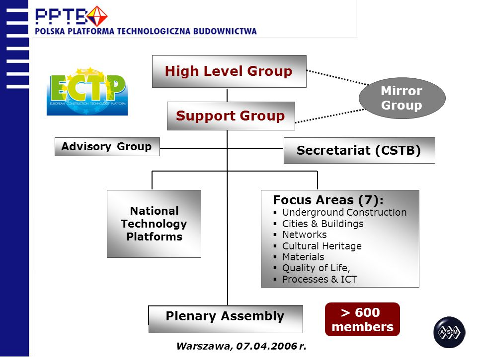 High Level Group Secretariat (CSTB) Support Group National Technology Platforms Focus Areas (7):  Underground Construction  Cities & Buildings  Networks  Cultural Heritage  Materials  Quality of Life,  Processes & ICT Plenary Assembly Advisory Group > 600 members Mirror Group Warszawa, r.