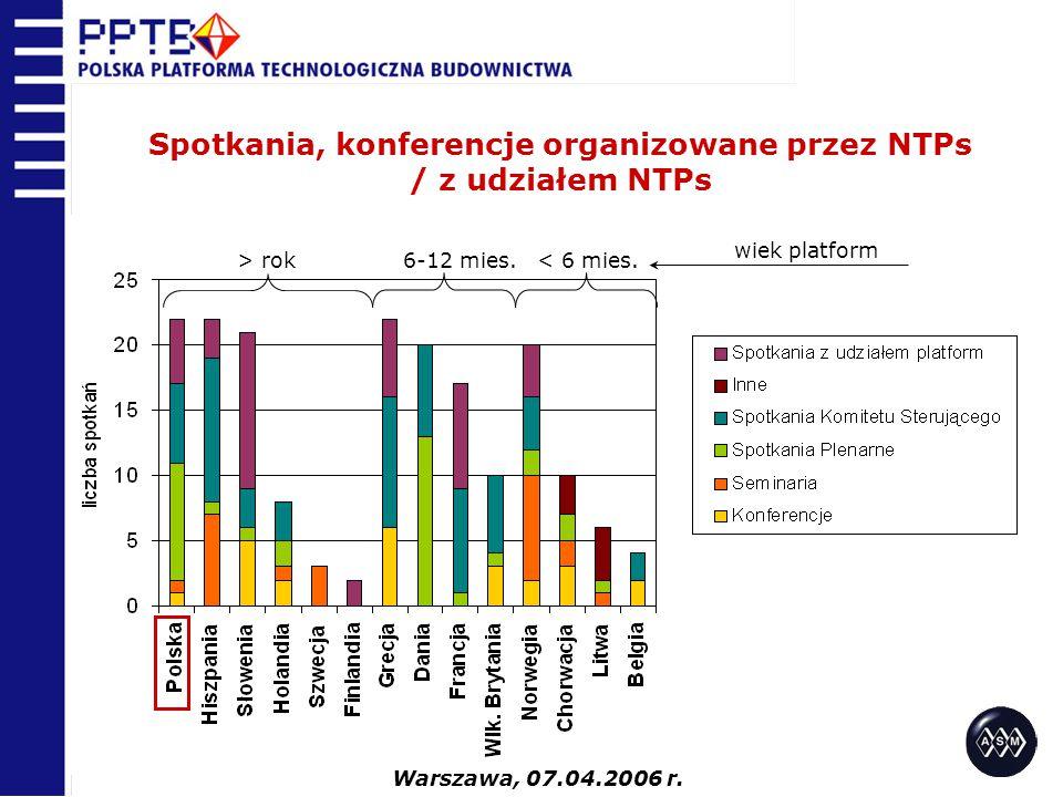 Spotkania, konferencje organizowane przez NTPs / z udziałem NTPs > rok 6-12 mies. < 6 mies. wiek platform Warszawa, 07.04.2006 r.