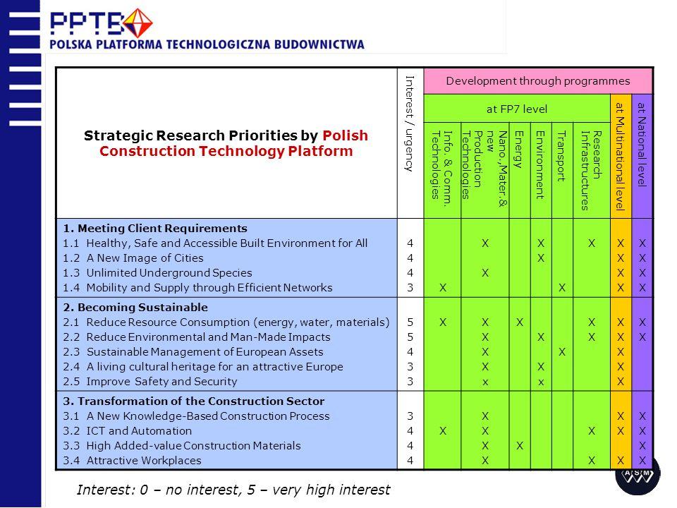 Priorytety badawcze Narodowych Platform Technologicznych Budownictwa 1.