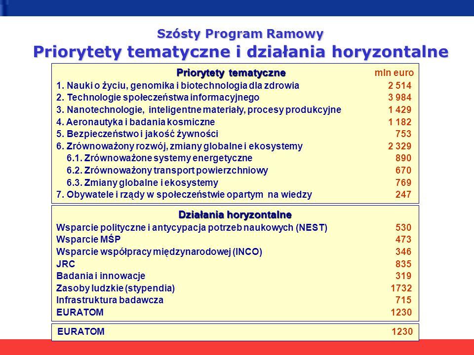 Szósty Program Ramowy Priorytety tematyczne i działania horyzontalne Priorytety tematyczne Priorytety tematyczne mln euro 1. Nauki o życiu, genomika i