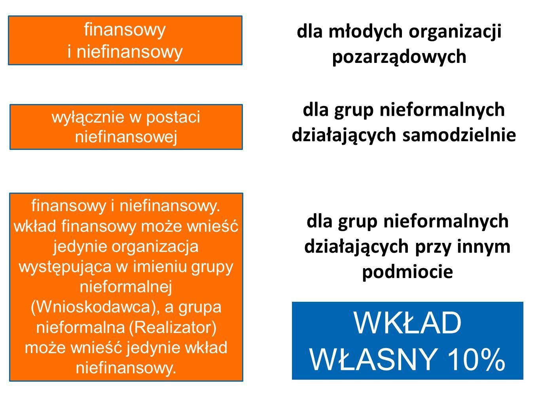 dla młodych organizacji pozarządowych dla grup nieformalnych działających samodzielnie dla grup nieformalnych działających przy innym podmiocie finans