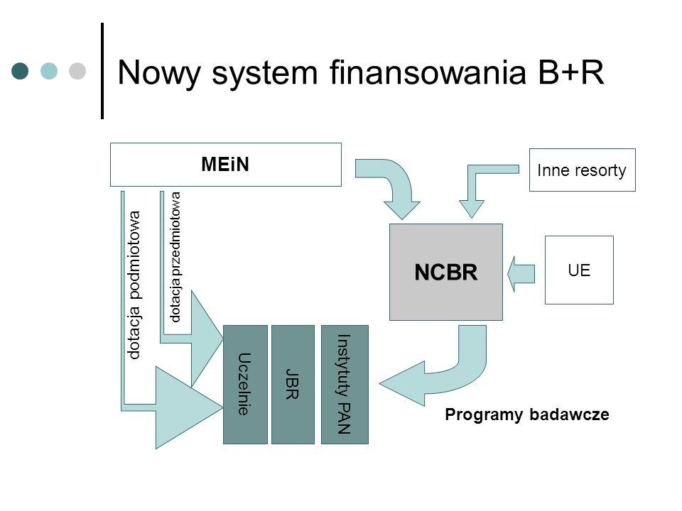 Nowy system finansowania B+R MEiN Uczelnie JBR Instytuty PAN dotacja podmiotowa dotacja przedmiotowa NCBR UE Inne resorty Programy badawcze