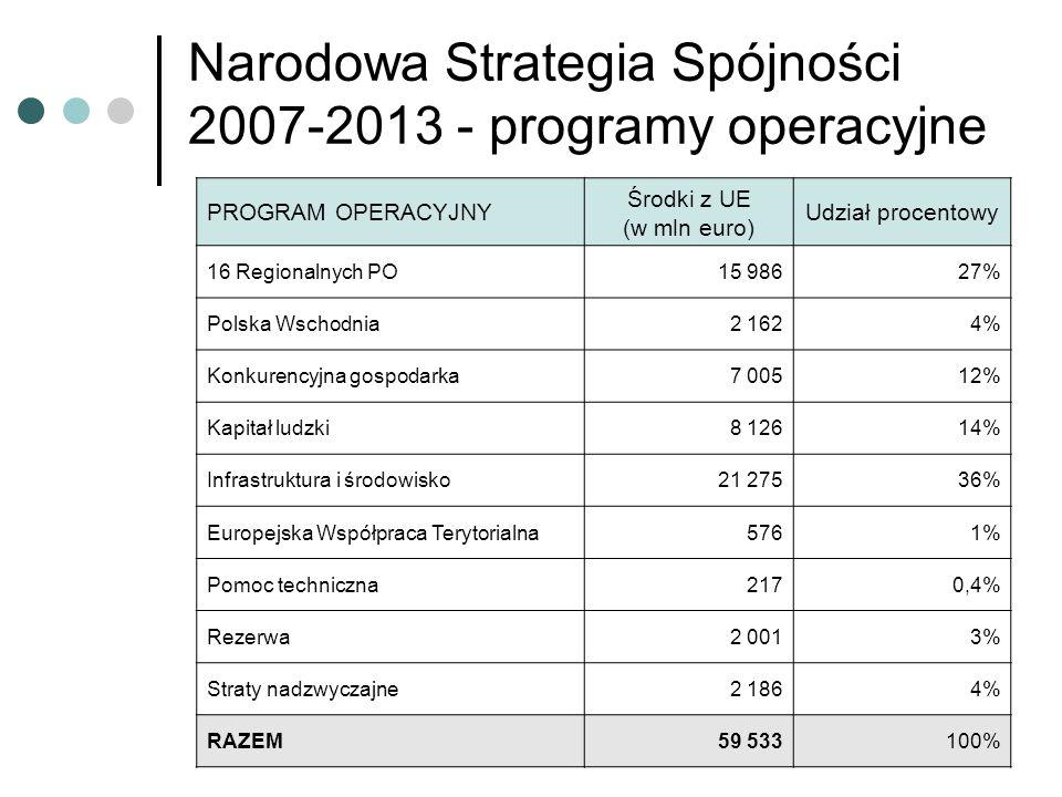 PROGRAM OPERACYJNY Środki z UE (w mln euro) Udział procentowy 16 Regionalnych PO15 98627% Polska Wschodnia2 1624% Konkurencyjna gospodarka7 00512% Kapitał ludzki8 12614% Infrastruktura i środowisko21 27536% Europejska Współpraca Terytorialna5761% Pomoc techniczna2170,4% Rezerwa2 0013% Straty nadzwyczajne2 1864% RAZEM59 533100% Narodowa Strategia Spójności 2007-2013 - programy operacyjne